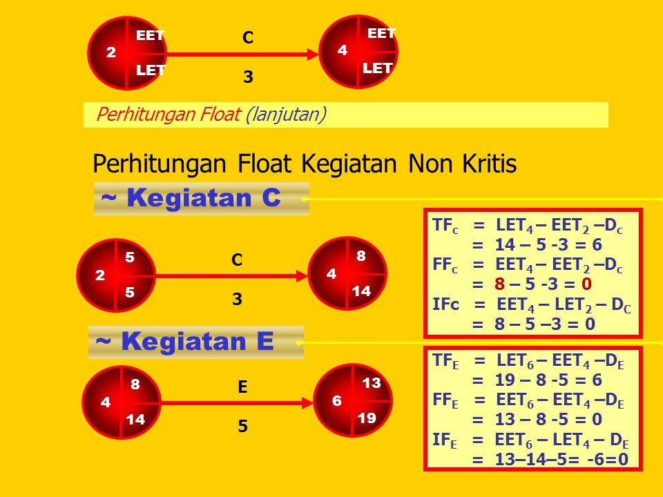 Perhitungan Float (lanjutan) Perhitungan Float Kegiatan Non Kritis ~ Kegiatan C TF c = LET 4 – EET 2 –D c = 14 – 5 -3 = 6 FF c = EET 4 – EET 2 –D c =