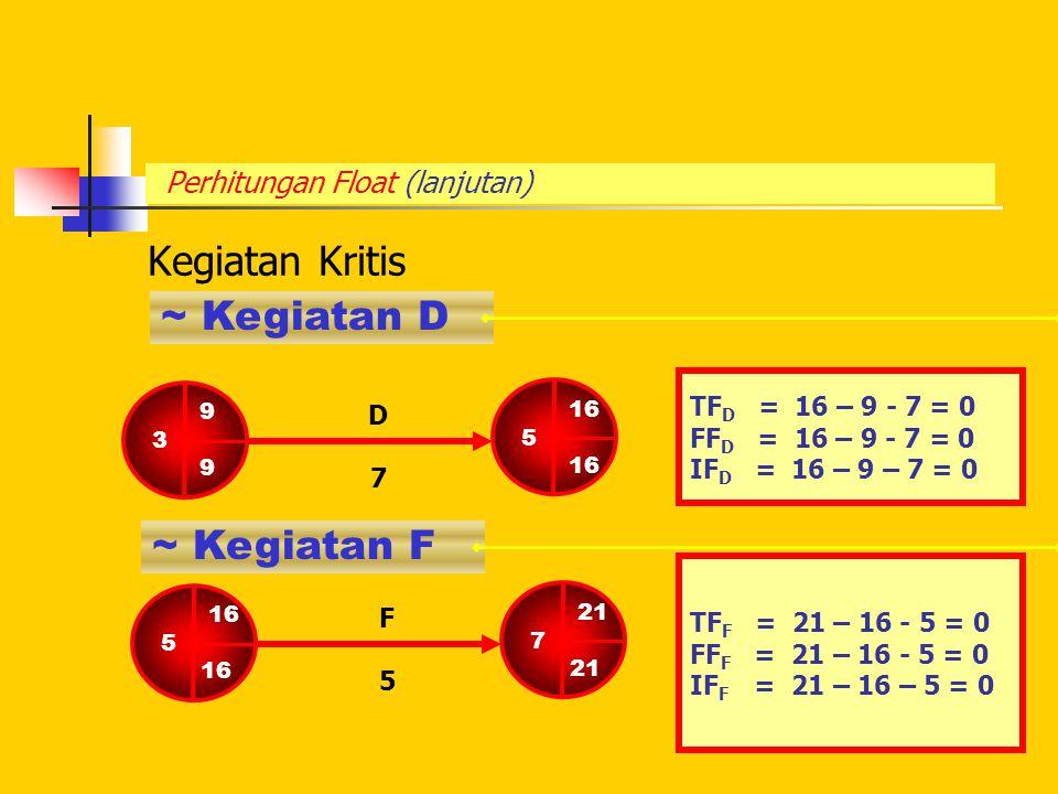 Perhitungan Float (lanjutan) Kegiatan Kritis ~ Kegiatan D TF D = 16 – 9 - 7 = 0 FF D = 16 – 9 - 7 = 0 IF D = 16 – 9 – 7 = 0 9 3 9 16 5 16 D7D7 5 16 21