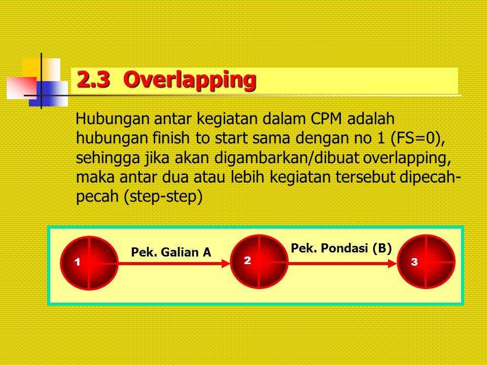2.3 Overlapping Hubungan antar kegiatan dalam CPM adalah hubungan finish to start sama dengan no 1 (FS=0), sehingga jika akan digambarkan/dibuat overl