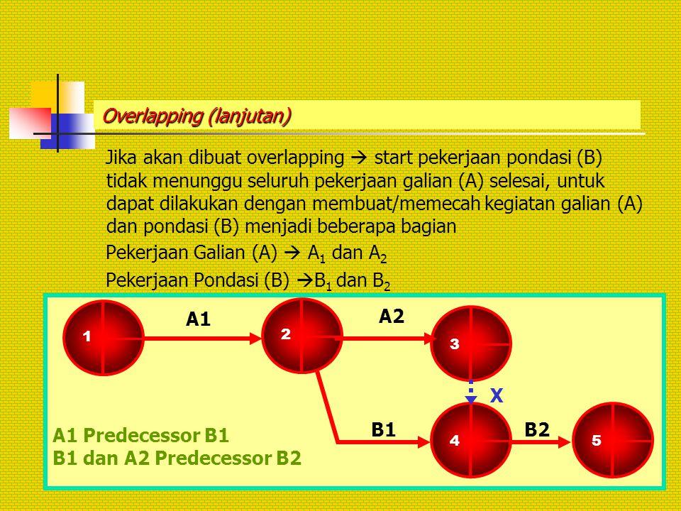 Overlapping (lanjutan) Jika akan dibuat overlapping  start pekerjaan pondasi (B) tidak menunggu seluruh pekerjaan galian (A) selesai, untuk dapat dil