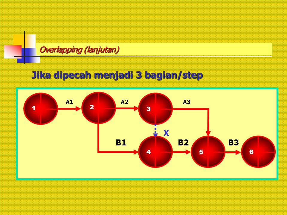 Overlapping (lanjutan) Jika dipecah menjadi 3 bagian/step 1 2 3 A2 4 5 X B2B1 6 B3 A1A3