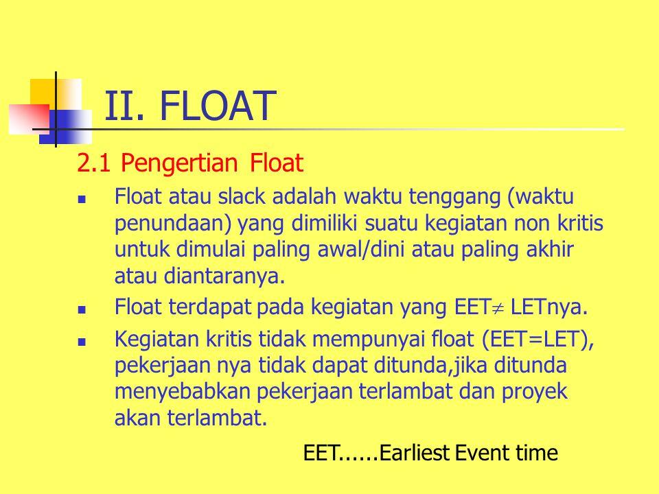 II. FLOAT 2.1 Pengertian Float Float atau slack adalah waktu tenggang (waktu penundaan) yang dimiliki suatu kegiatan non kritis untuk dimulai paling a