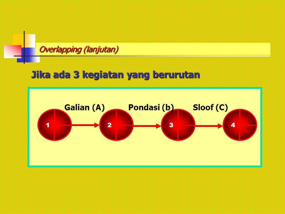 Overlapping (lanjutan) Jika ada 3 kegiatan yang berurutan 2 3 Galian (A) 4 1 Sloof (C)Pondasi (b)