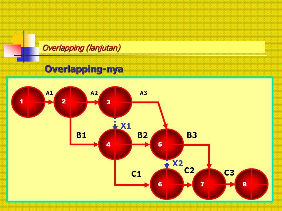 Overlapping (lanjutan) Overlapping-nya 1 2 3 A2 4 5 X1 B2B1 8 B3 A1A3 6 7 C1 C2 C3 X2