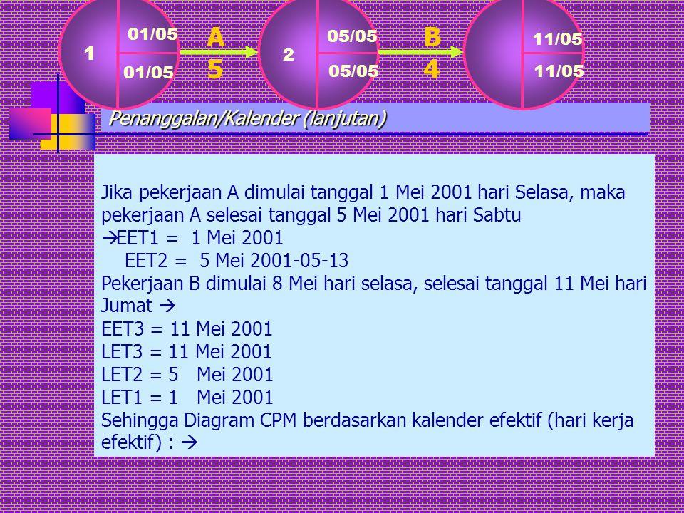 Penanggalan/Kalender (lanjutan) Jika pekerjaan A dimulai tanggal 1 Mei 2001 hari Selasa, maka pekerjaan A selesai tanggal 5 Mei 2001 hari Sabtu  EET1
