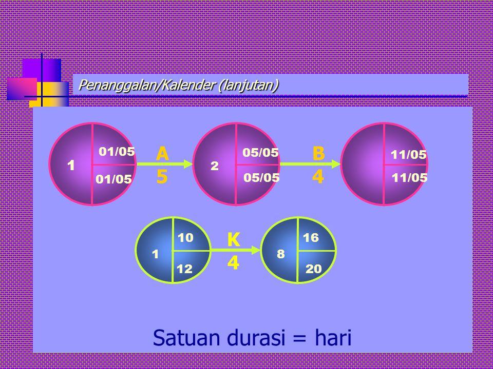 Penanggalan/Kalender (lanjutan) Satuan durasi = hari 01/05 1 01/05 05/05 2 05/05 11/05 A5A5 B4B4 10 1 12 16 8 20 K4K4