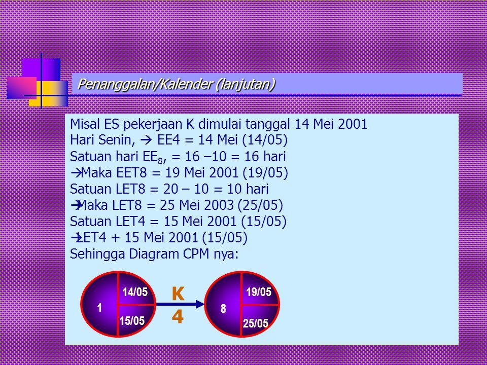 Penanggalan/Kalender (lanjutan) Misal ES pekerjaan K dimulai tanggal 14 Mei 2001 Hari Senin,  EE4 = 14 Mei (14/05) Satuan hari EE 8, = 16 –10 = 16 ha