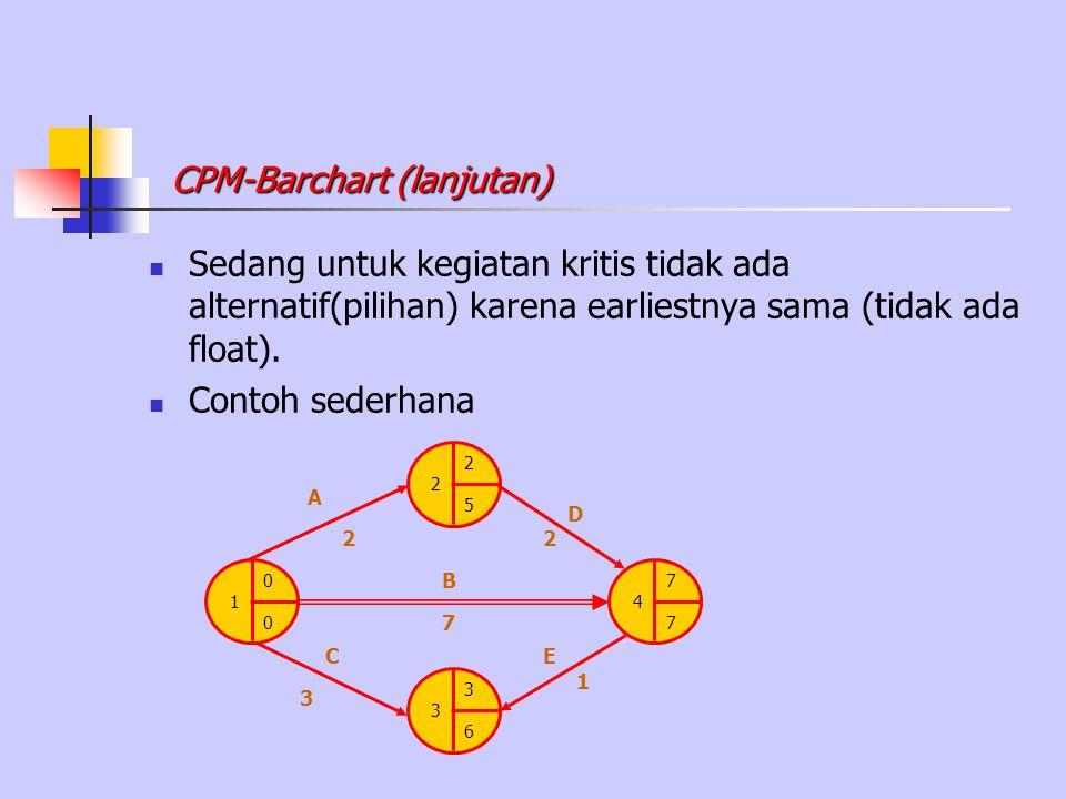 Sedang untuk kegiatan kritis tidak ada alternatif(pilihan) karena earliestnya sama (tidak ada float). Contoh sederhana CPM-Barchart (lanjutan) 0 1 0 3