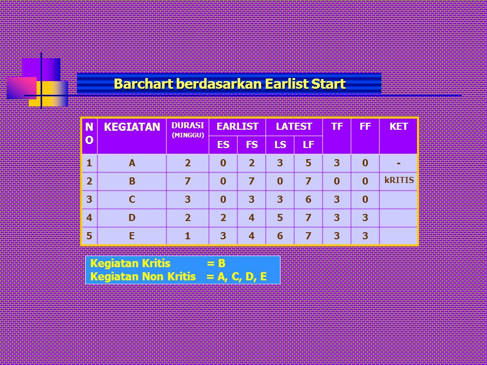 Barchart berdasarkan Earlist Start NONO KEGIATAN DURASI (MINGGU) EARLISTLATESTTFFFKET ESFSLSLF 1A2023530- 2B7070700 kRITIS 3C3033630 4D2245733 5E13467