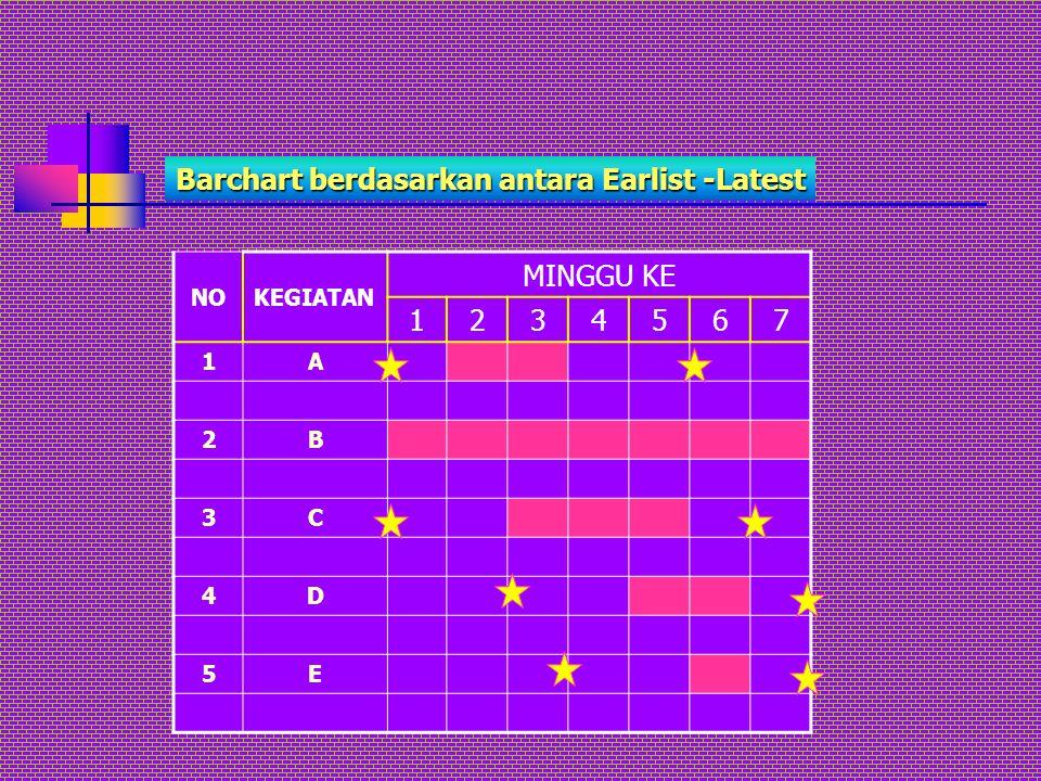 Barchart berdasarkan antara Earlist -Latest NOKEGIATAN MINGGU KE 1234567 1A 2B 3C 4D 5E