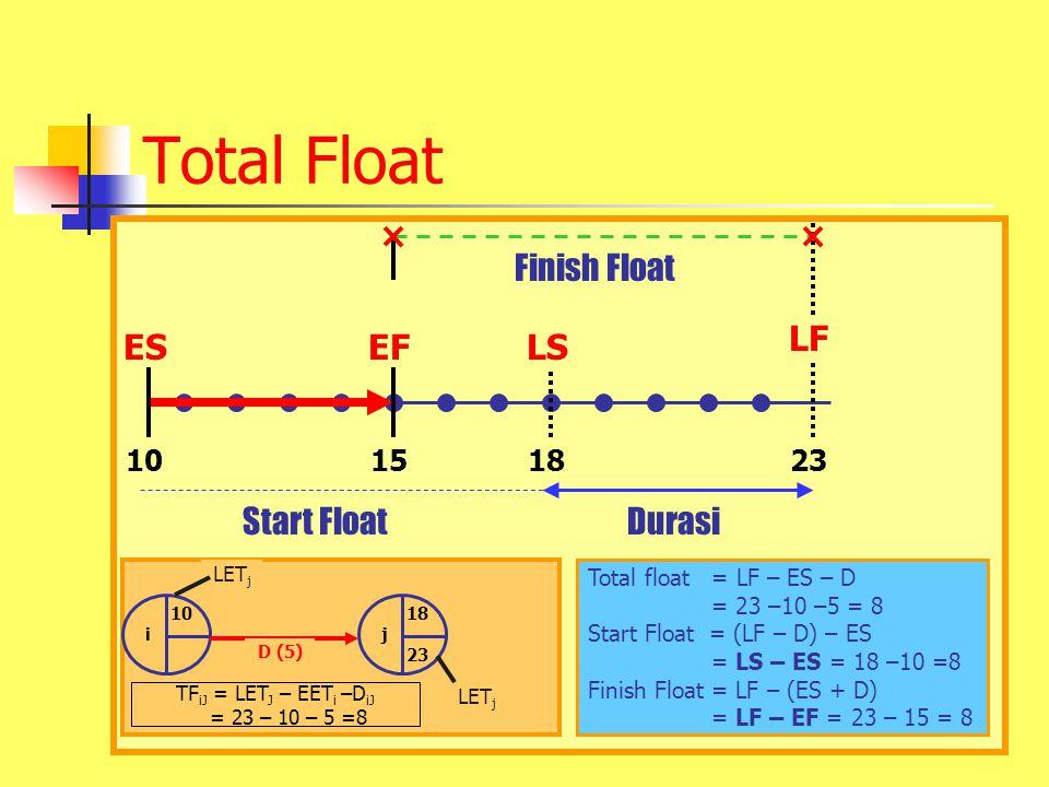 Total Float 10 EFLS 151823 ES LF Start FloatDurasi Finish Float Total float = LF – ES – D = 23 –10 –5 = 8 Start Float = (LF – D) – ES = LS – ES = 18 –