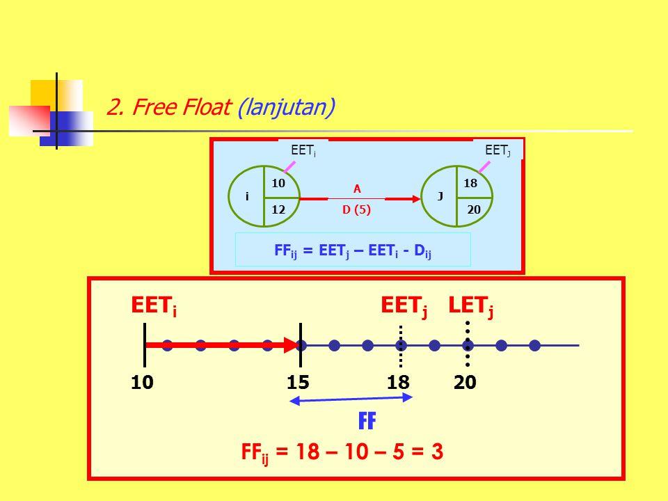 2. Free Float (lanjutan) 10151820 EET i FF ij = 18 – 10 – 5 = 3 FF EET j LET j 10 i 12 18 J 20 D (5) EET J EET i FF ij = EET j – EET i - D ij A