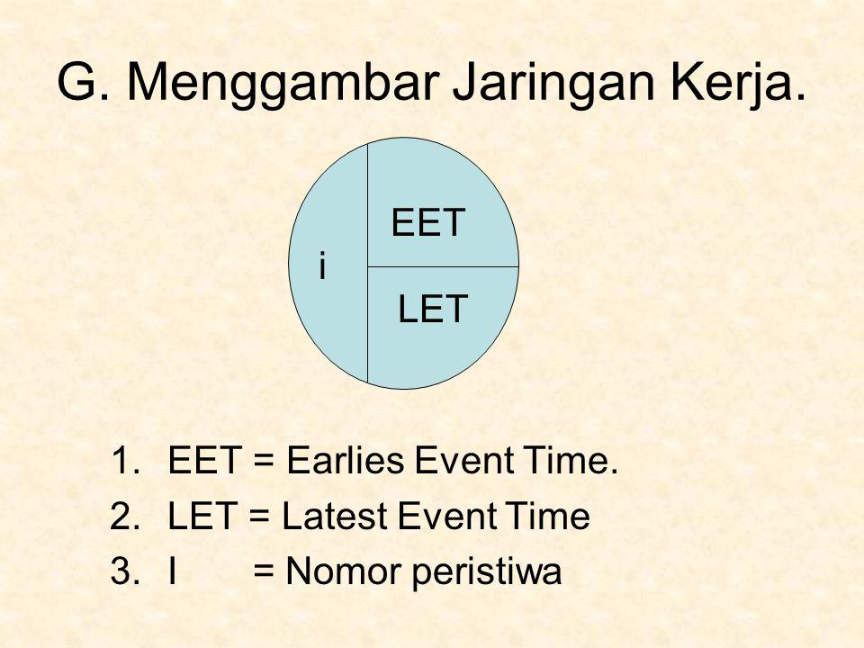G. Menggambar Jaringan Kerja. 1.EET = Earlies Event Time. 2.LET = Latest Event Time 3.I = Nomor peristiwa i EET LET