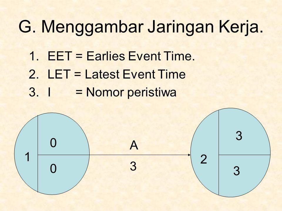 G. Menggambar Jaringan Kerja. 1.EET = Earlies Event Time. 2.LET = Latest Event Time 3.I = Nomor peristiwa 1 0 0 2 3 3 A 3