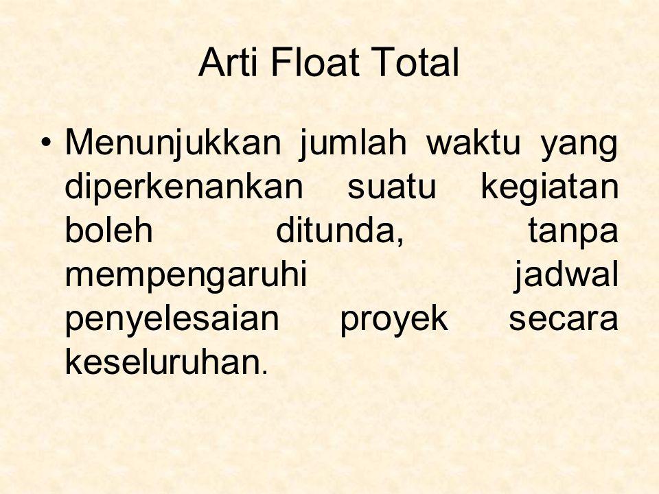 Arti Float Total Menunjukkan jumlah waktu yang diperkenankan suatu kegiatan boleh ditunda, tanpa mempengaruhi jadwal penyelesaian proyek secara keselu