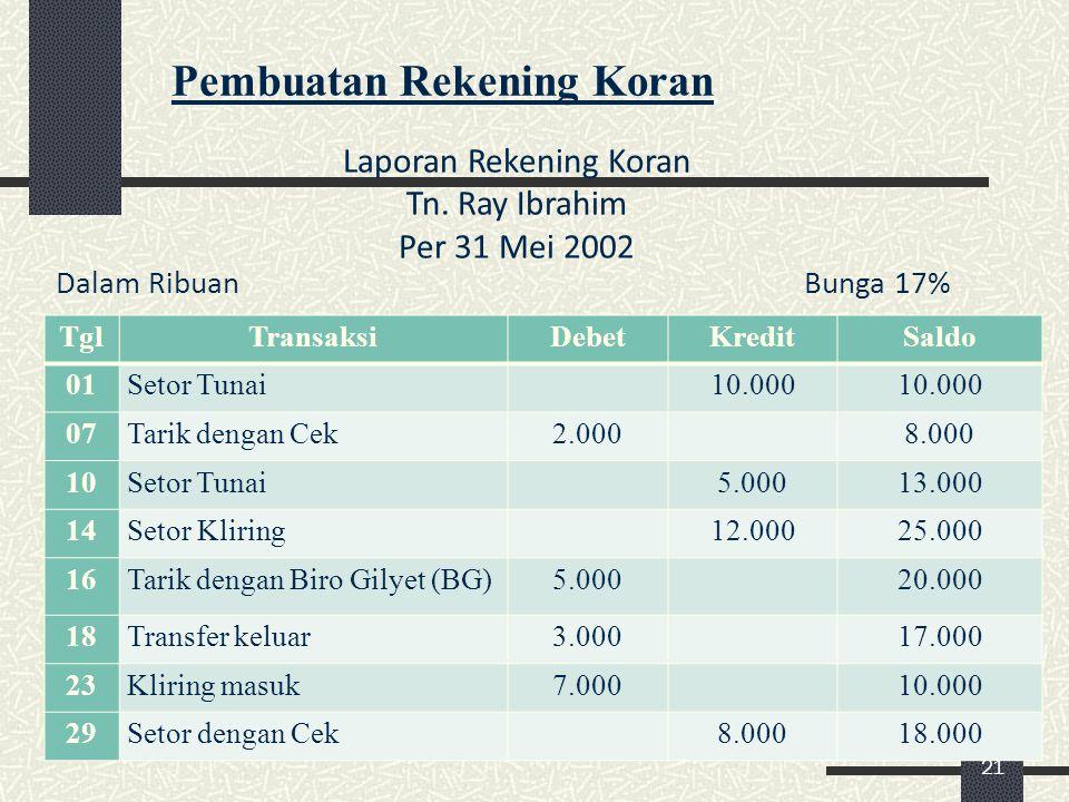 21 Pembuatan Rekening Koran Laporan Rekening Koran Tn. Ray Ibrahim Per 31 Mei 2002 Dalam RibuanBunga 17% TglTransaksiDebetKreditSaldo 01Setor Tunai 10