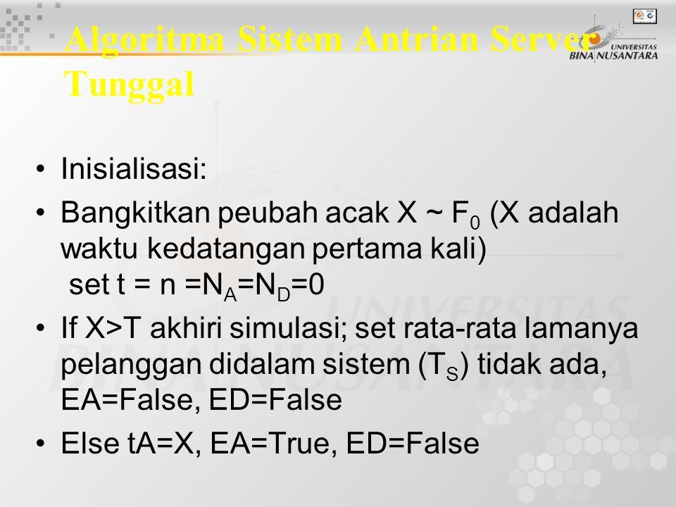 Algoritma Sistem Antrian Server Tunggal Inisialisasi: Bangkitkan peubah acak X ~ F 0 (X adalah waktu kedatangan pertama kali) set t = n =N A =N D =0 If X>T akhiri simulasi; set rata-rata lamanya pelanggan didalam sistem (T S ) tidak ada, EA=False, ED=False Else tA=X, EA=True, ED=False