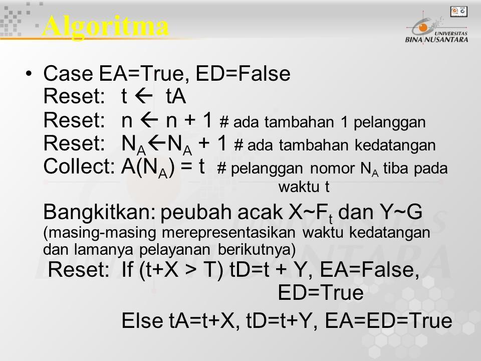 Algoritma Case EA=True, ED=False Reset:t  tA Reset:n  n + 1 # ada tambahan 1 pelanggan Reset:N A  N A + 1 # ada tambahan kedatangan Collect:A(N A ) = t # pelanggan nomor N A tiba pada waktu t Bangkitkan: peubah acak X~F t dan Y~G (masing-masing merepresentasikan waktu kedatangan dan lamanya pelayanan berikutnya) Reset:If (t+X > T) tD=t + Y, EA=False, ED=True Else tA=t+X, tD=t+Y, EA=ED=True