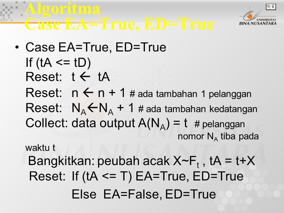 Algoritma Case EA=True, ED=True Case EA=True, ED=True If (tA <= tD) Reset:t  tA Reset:n  n + 1 # ada tambahan 1 pelanggan Reset:N A  N A + 1 # ada tambahan kedatangan Collect:data output A(N A ) = t # pelanggan nomor N A tiba pada waktu t Bangkitkan: peubah acak X~F t, tA = t+X Reset:If (tA <= T) EA=True, ED=True Else EA=False, ED=True