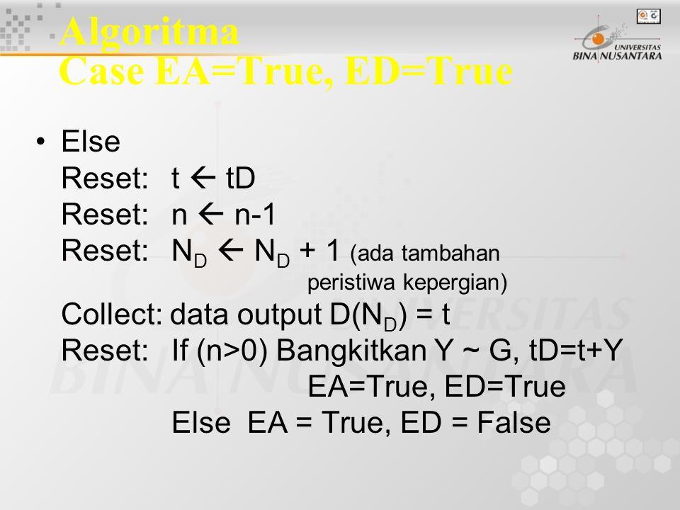 Algoritma Case EA=True, ED=True Else Reset:t  tD Reset:n  n-1 Reset:N D  N D + 1 (ada tambahan peristiwa kepergian) Collect: data output D(N D ) = t Reset:If (n>0) Bangkitkan Y ~ G, tD=t+Y EA=True, ED=True Else EA = True, ED = False