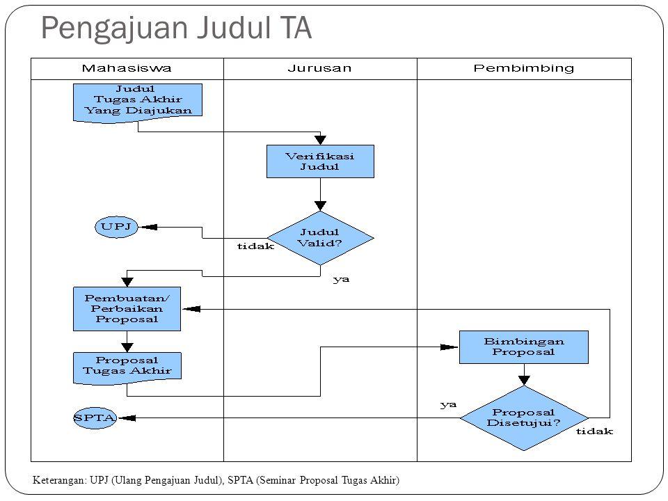 Pengajuan Judul TA Keterangan: UPJ (Ulang Pengajuan Judul), SPTA (Seminar Proposal Tugas Akhir)