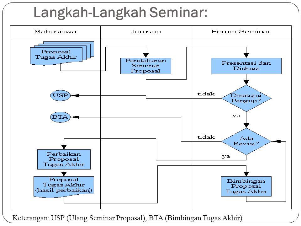 Langkah-Langkah Seminar: Keterangan: USP (Ulang Seminar Proposal), BTA (Bimbingan Tugas Akhir)