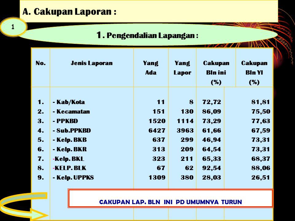 DISAJIKAN TANGGAL 14 APRIL 2010 PENCAPAIAN KKP PROGRAM KB NASIONAL PROV RIAU BULAN : FEBRUARI 2010