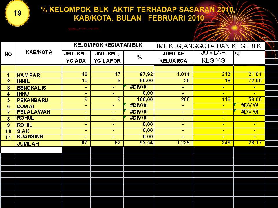 19 % KLG. ANGG. BKL AKTIF TERHADAP SASARAN 2010, MENURUT KAB/KOTA, BULAN FEBRUARI 2010 18