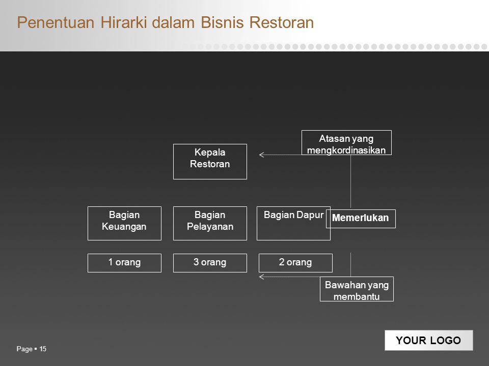 YOUR LOGO Penentuan Hirarki dalam Bisnis Restoran Page  15 Bawahan yang membantu Memerlukan Bagian Keuangan Bagian Pelayanan Bagian Dapur Kepala Rest