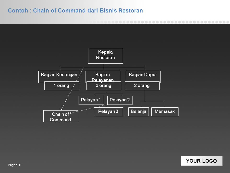 YOUR LOGO Contoh : Chain of Command dari Bisnis Restoran Page  17 Bagian KeuanganBagian Pelayanan Bagian Dapur Kepala Restoran 1 orang3 orang2 orang