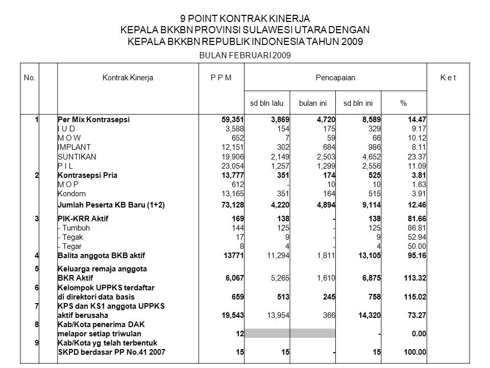 9 POINT KONTRAK KINERJA KEPALA BKKBN PROVINSI SULAWESI UTARA DENGAN KEPALA BKKBN REPUBLIK INDONESIA TAHUN 2009 BULAN FEBRUARI 2009 No. Kontrak Kinerja