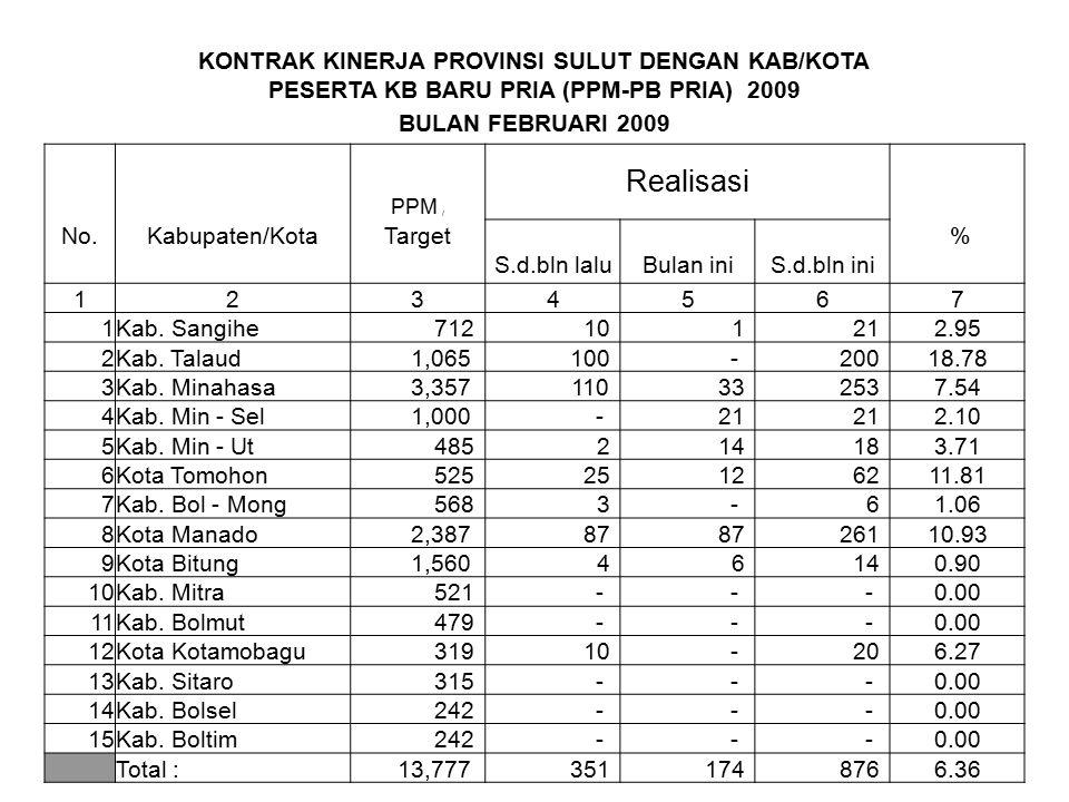 KONTRAK KINERJA PROVINSI SULUT DENGAN KAB/KOTA PESERTA KB BARU PRIA (PPM-PB PRIA) 2009 BULAN FEBRUARI 2009 Realisasi PPM / No.Kabupaten/KotaTarget % S