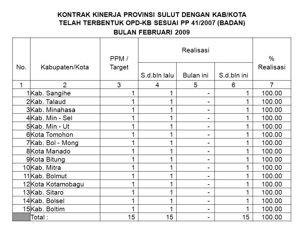 KONTRAK KINERJA PROVINSI SULUT DENGAN KAB/KOTA TELAH TERBENTUK OPD-KB SESUAI PP 41/2007 (BADAN) BULAN FEBRUARI 2009 Realisasi PPM /% No.Kabupaten/Kota