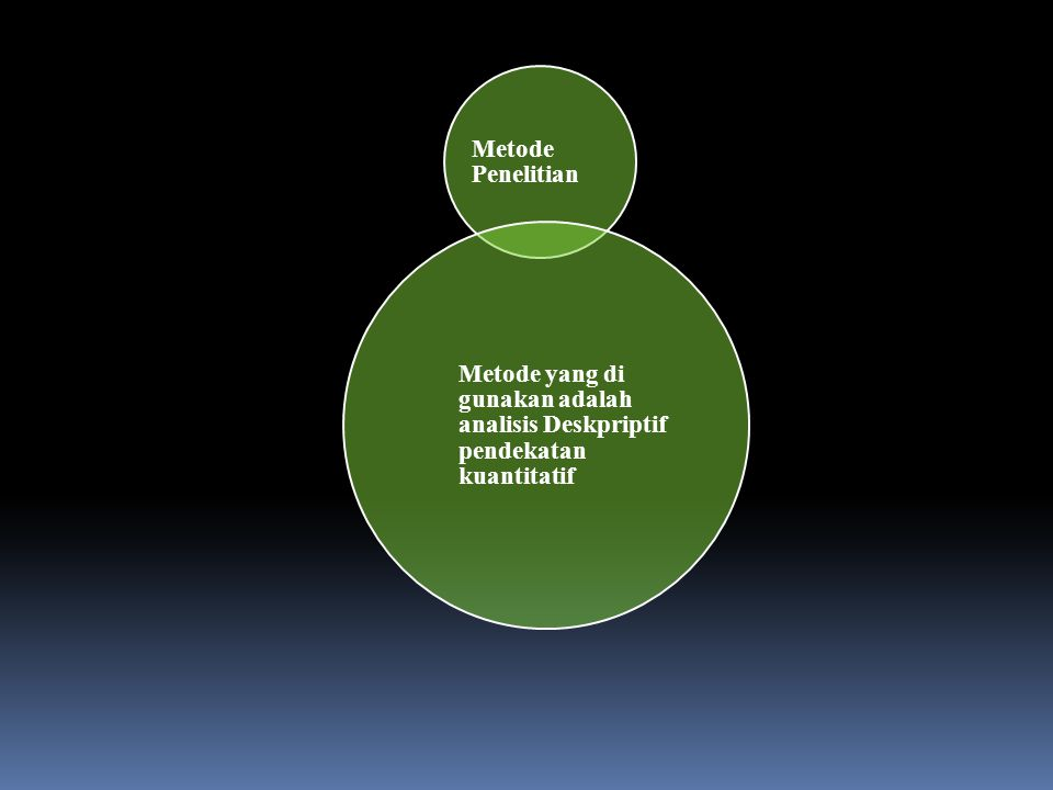 Metode Penelitian Metode yang di gunakan adalah analisis Deskpriptif pendekatan kuantitatif