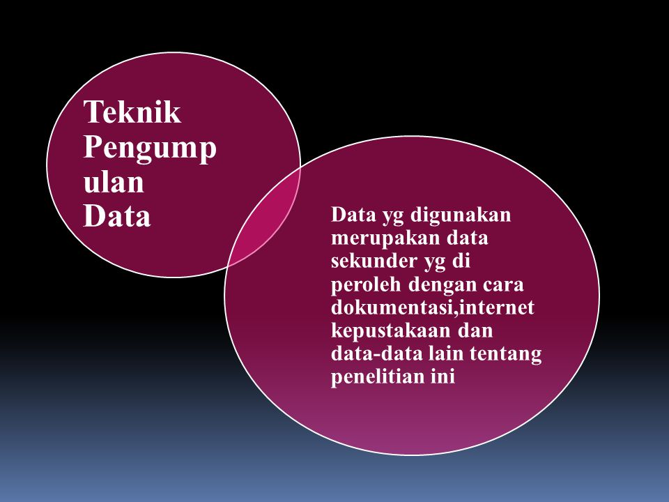 Teknik Pengump ulan Data Data yg digunakan merupakan data sekunder yg di peroleh dengan cara dokumentasi,internet kepustakaan dan data-data lain tentang penelitian ini