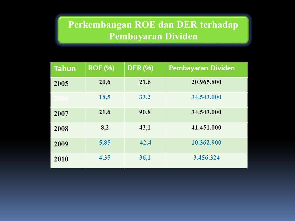 Perkembangan ROE dan DER terhadap Pembayaran Dividen Tahun ROE (%)DER (%)Pembayaran Dividen 2005 20,621,620.965.800 2006 18,533,234.543.000 2007 21,690,834.543.000 2008 8,243,141.451.000 2009 5,85 42,410.362.900 2010 4,3536,13.456.324