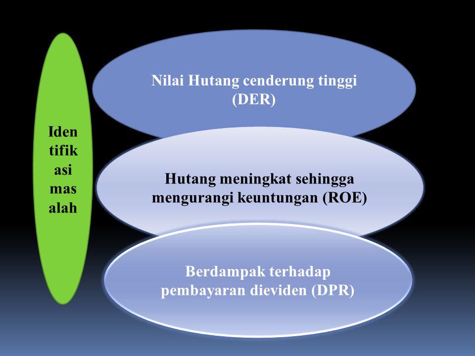 Iden tifik asi mas alah Nilai Hutang cenderung tinggi (DER) Hutang meningkat sehingga mengurangi keuntungan (ROE) Berdampak terhadap pembayaran dieviden (DPR)