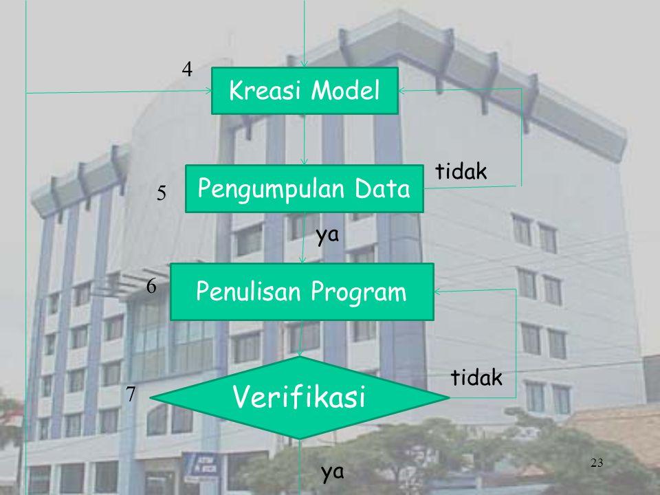 23 Kreasi Model Pengumpulan Data Penulisan Program Verifikasi ya tidak ya tidak 4 5 6 7
