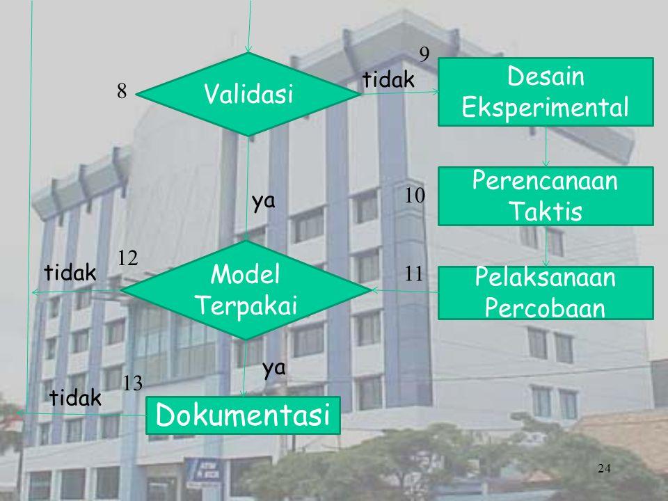 24 Validasi Desain Eksperimental Model Terpakai Perencanaan Taktis Pelaksanaan Percobaan Dokumentasi tidak ya tidak ya tidak 8 9 10 11 12 13