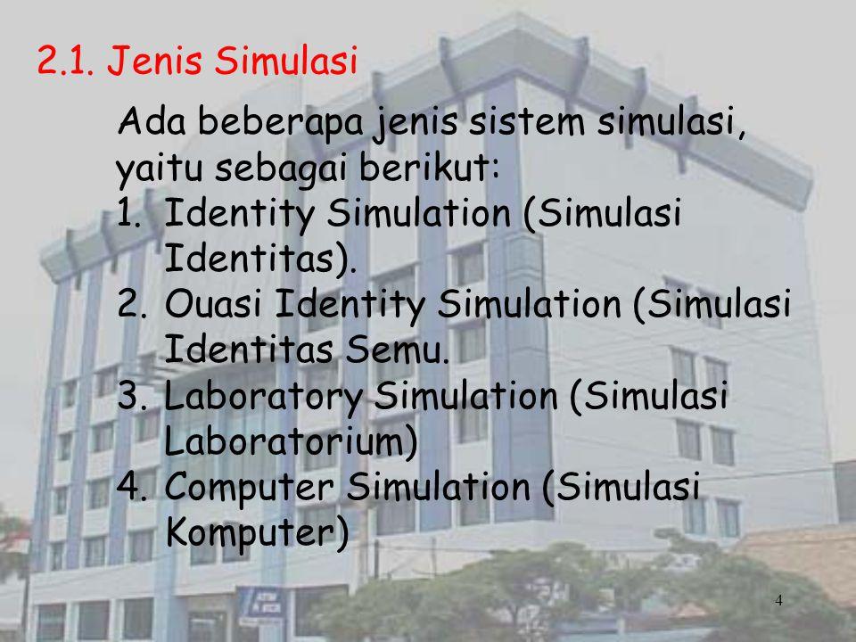 2.1. Jenis Simulasi Ada beberapa jenis sistem simulasi, yaitu sebagai berikut: 1.Identity Simulation (Simulasi Identitas). 2.Ouasi Identity Simulation