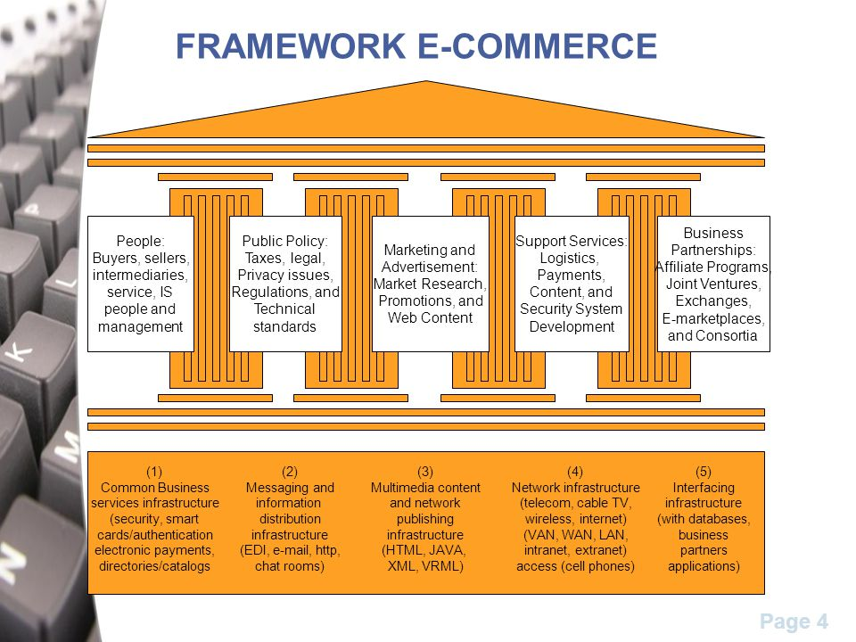 Page 4 FRAMEWORK E-COMMERCE People: Buyers, sellers, intermediaries, service, IS people and management Public Policy: Taxes, legal, Privacy issues, Re