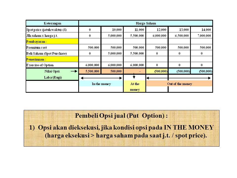 Pembeli Opsi jual (Put Option) : 1)Opsi akan dieksekusi, jika kondisi opsi pada IN THE MONEY (harga eksekusi > harga saham pada saat j.t.