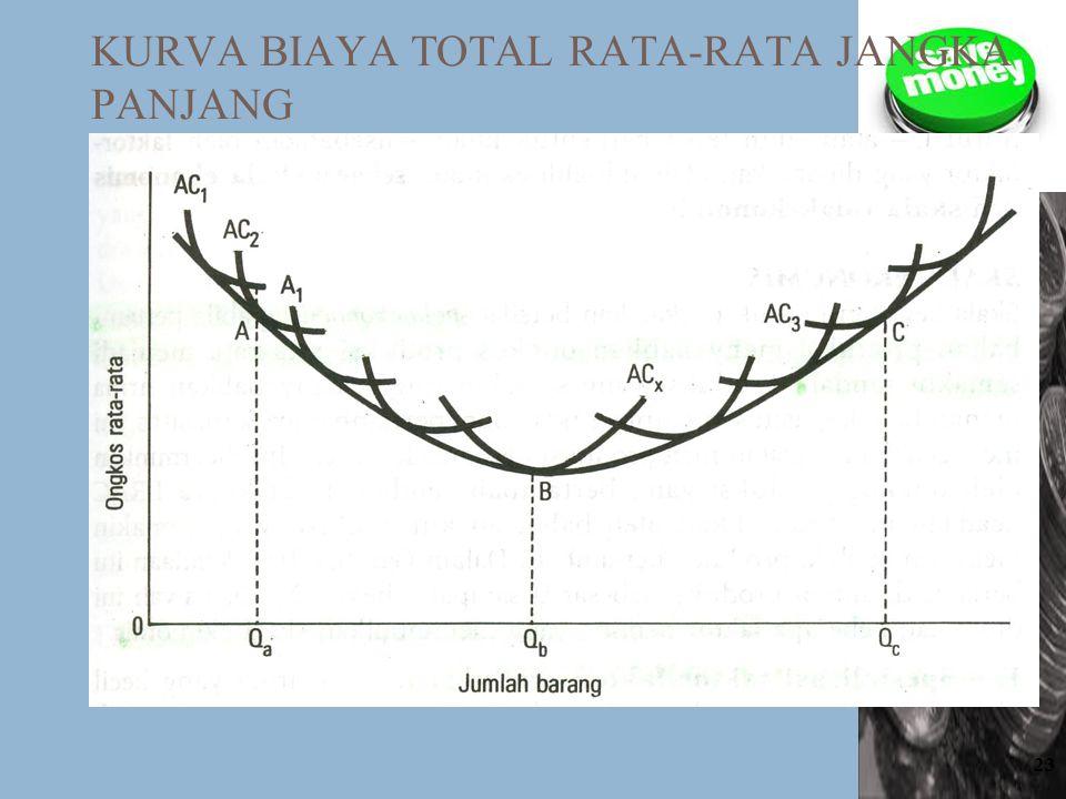 23 KURVA BIAYA TOTAL RATA-RATA JANGKA PANJANG