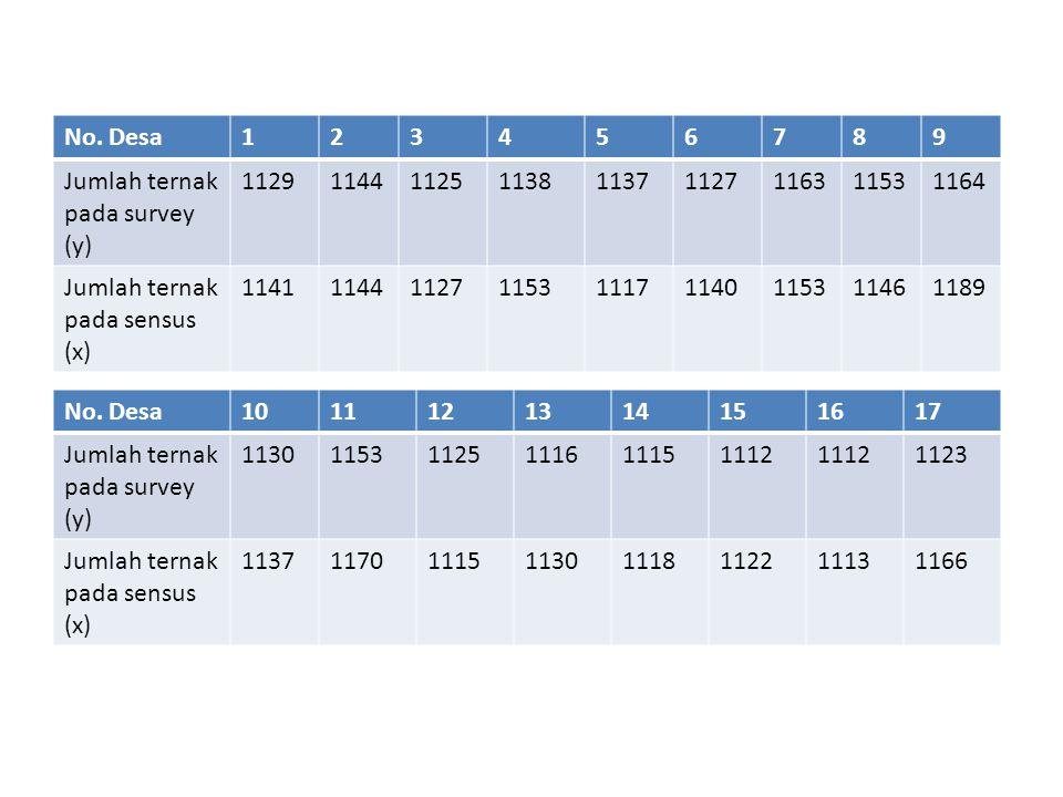 No. Desa123456789 Jumlah ternak pada survey (y) 112911441125113811371127116311531164 Jumlah ternak pada sensus (x) 11411144112711531117114011531146118