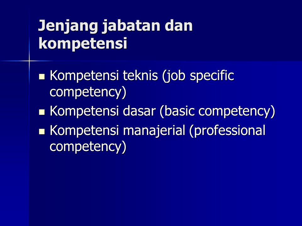 Jenjang jabatan dan kompetensi Kompetensi teknis (job specific competency) Kompetensi teknis (job specific competency) Kompetensi dasar (basic compete