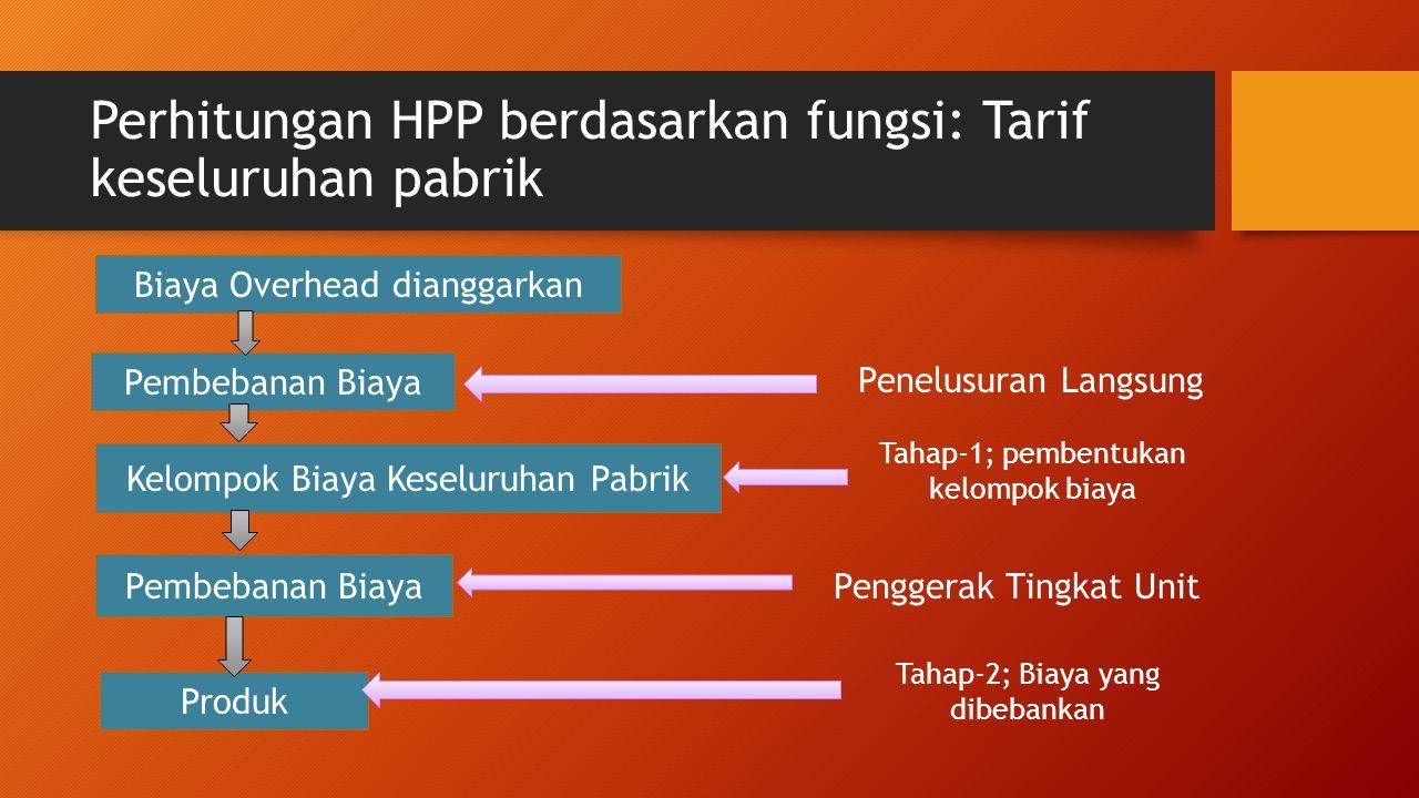Perhitungan HPP berdasarkan fungsi: Tarif keseluruhan pabrik Biaya Overhead dianggarkan Kelompok Biaya Keseluruhan Pabrik Pembebanan Biaya Produk Pemb