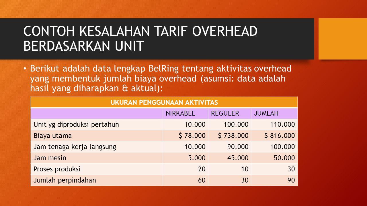 CONTOH KESALAHAN TARIF OVERHEAD BERDASARKAN UNIT Berikut adalah data lengkap BelRing tentang aktivitas overhead yang membentuk jumlah biaya overhead (