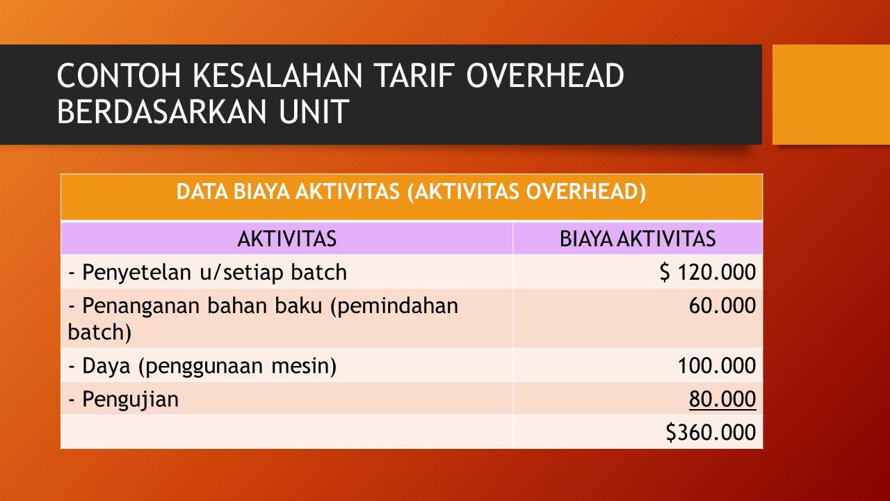 CONTOH KESALAHAN TARIF OVERHEAD BERDASARKAN UNIT DATA BIAYA AKTIVITAS (AKTIVITAS OVERHEAD) AKTIVITASBIAYA AKTIVITAS - Penyetelan u/setiap batch$ 120.0
