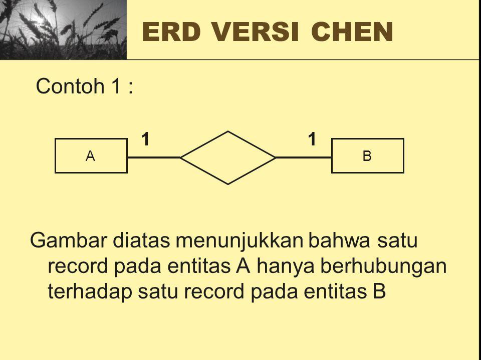 ERD VERSI CHEN Contoh 1 : Gambar diatas menunjukkan bahwa satu record pada entitas A hanya berhubungan terhadap satu record pada entitas B AB 11
