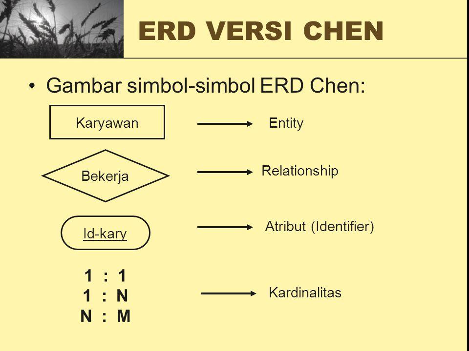 Gambar simbol-simbol ERD Chen: Karyawan Bekerja Id-kary Entity Relationship Atribut (Identifier) 1 : 1 1 : N N : M Kardinalitas